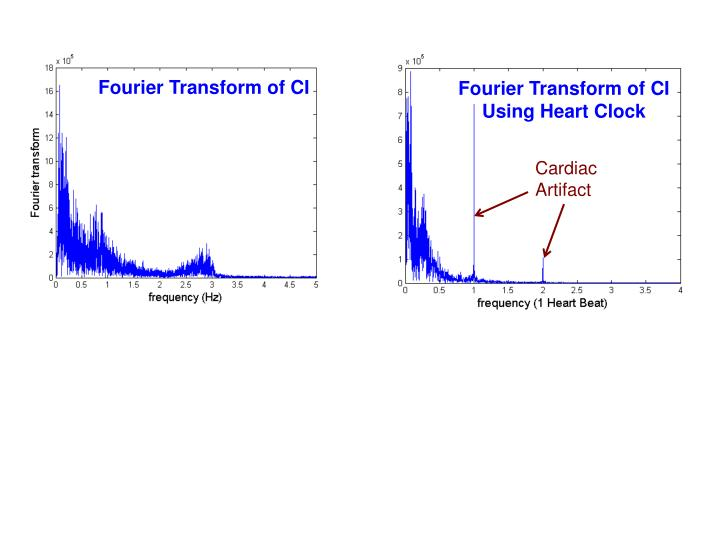 Fourier Transform of CI