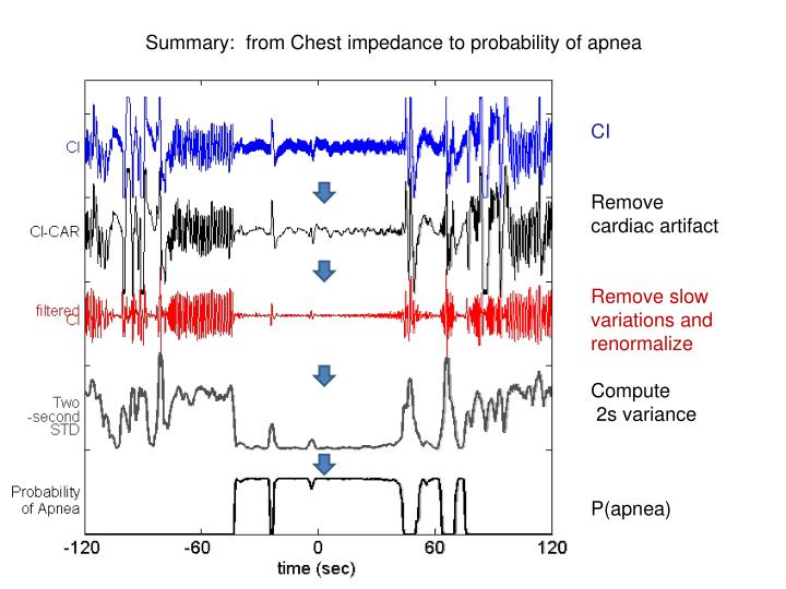 Summary:  from Chest impedance to probability of apnea