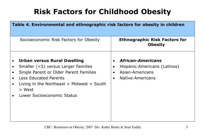 Risk Factors for Childhood Obesity