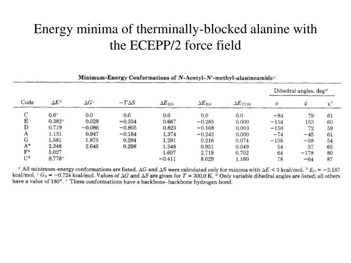 Energy minima of therminally-blocked alanine with the ECEPP/2 force field