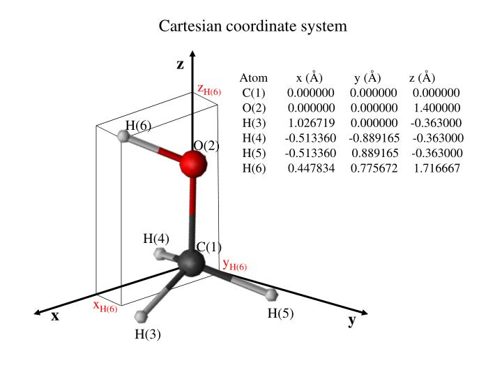 Cartesian coordinate system
