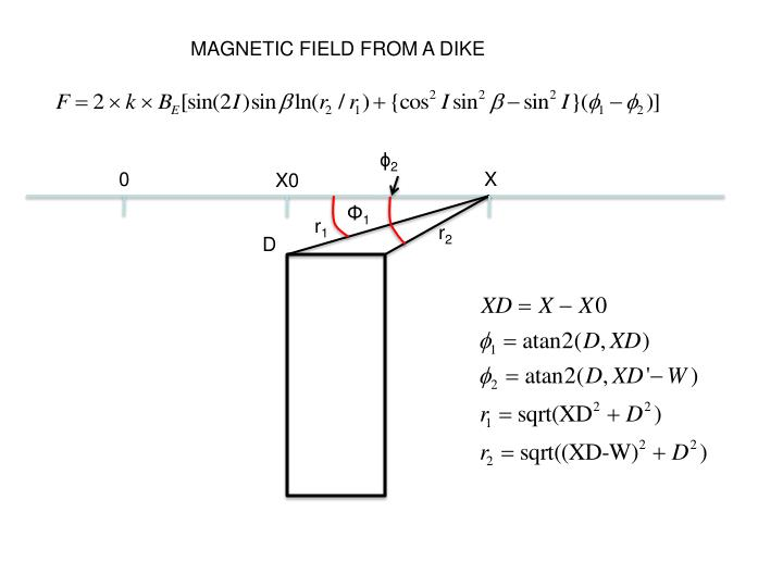 MAGNETIC FIELD FROM A DIKE