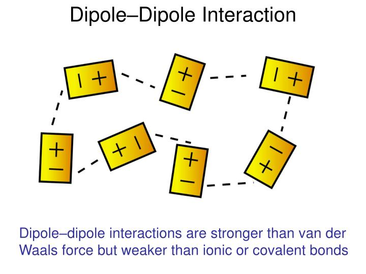 Dipole–Dipole Interaction