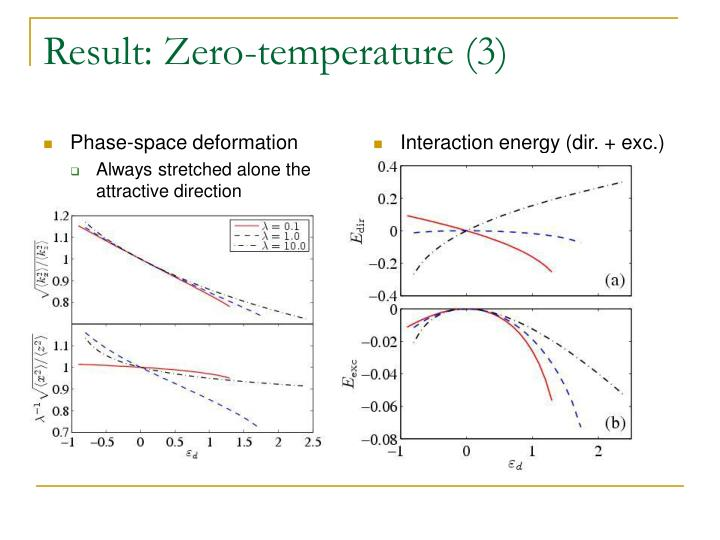 Phase-space deformation