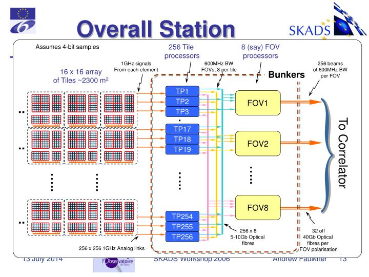 Overall Station