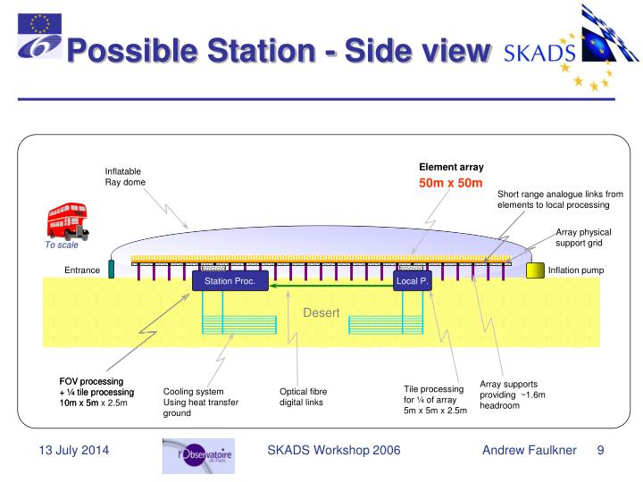 Possible Station - Side view