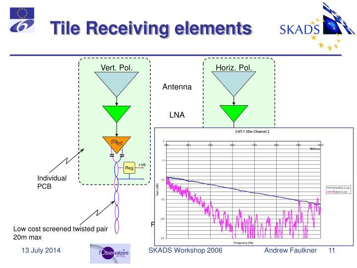 Tile Receiving elements