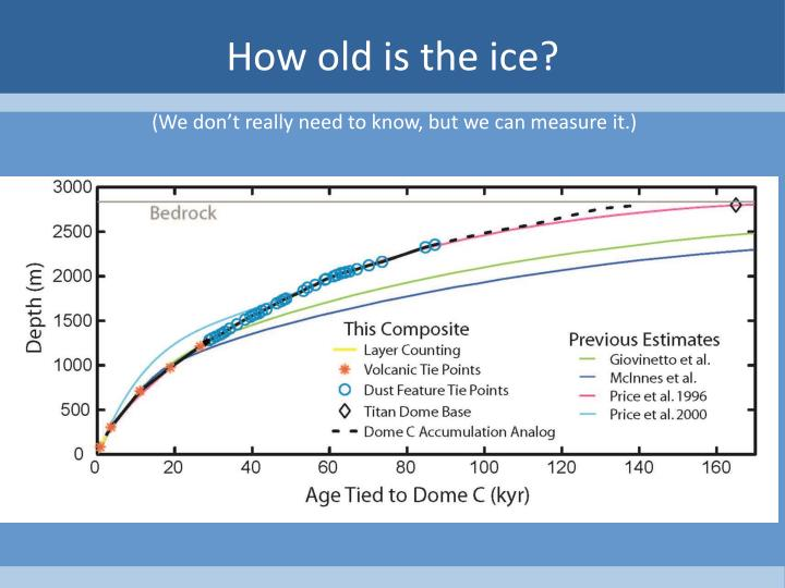 How old is the ice?