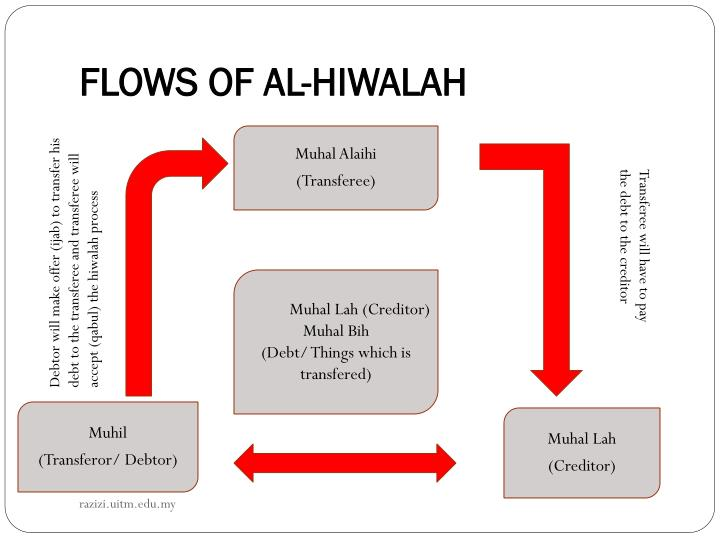 FLOWS OF AL-HIWALAH