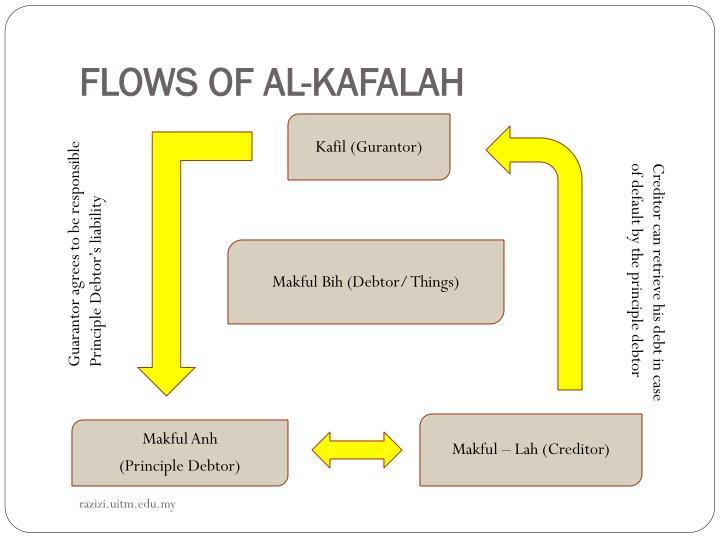 FLOWS OF AL-KAFALAH
