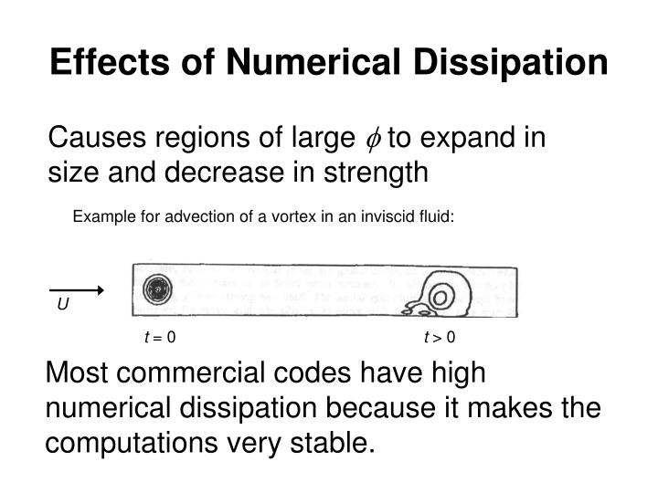 Effects of Numerical Dissipation