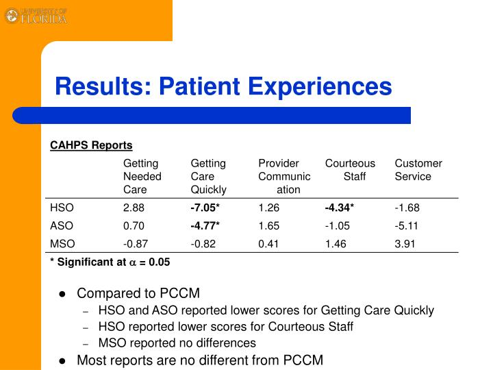 Results: Patient Experiences