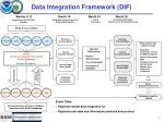 data integration framework dif