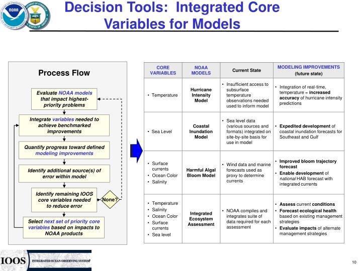 Decision Tools:  Integrated Core Variables for Models