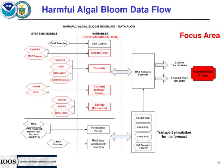 Harmful Algal Bloom Data Flow