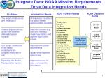 integrate data noaa mission requirements drive data integration needs