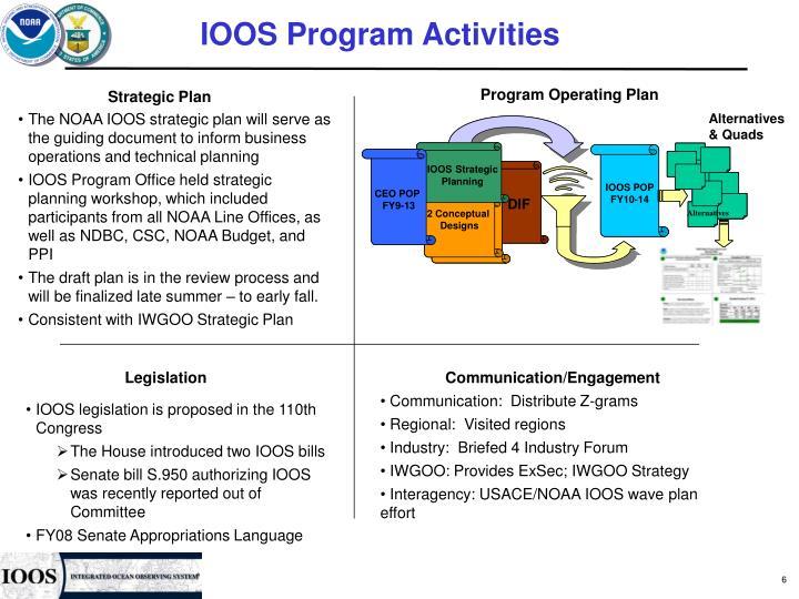 IOOS Program Activities