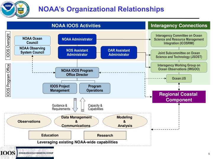 NOAA's Organizational Relationships