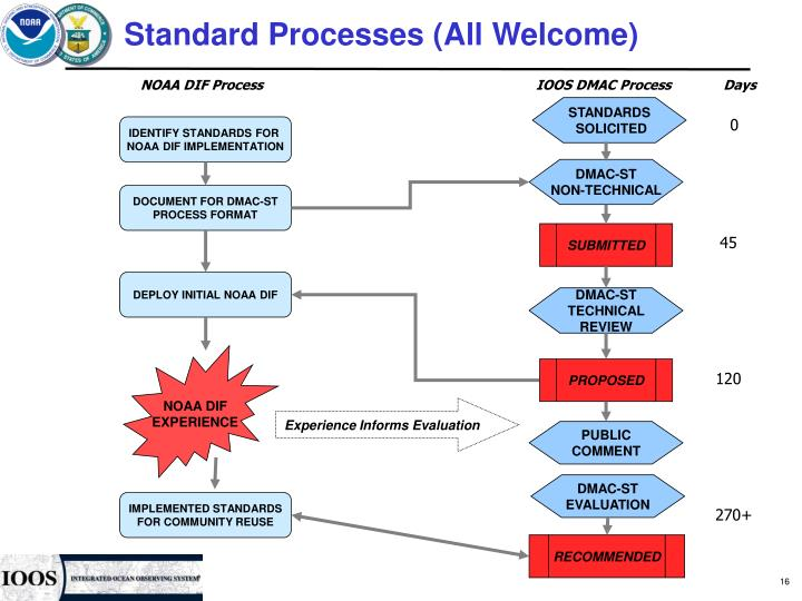 Standard Processes (All Welcome)