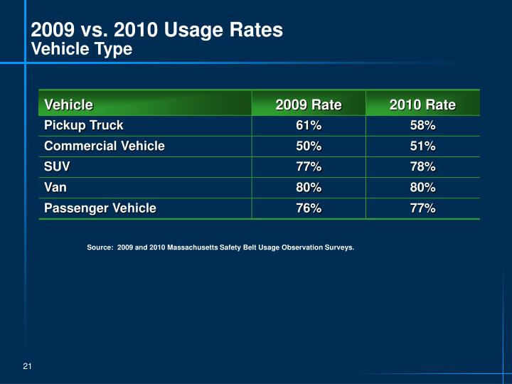 2009 vs. 2010 Usage Rates