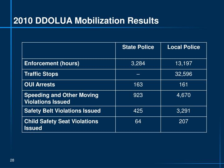 2010 DDOLUA Mobilization Results