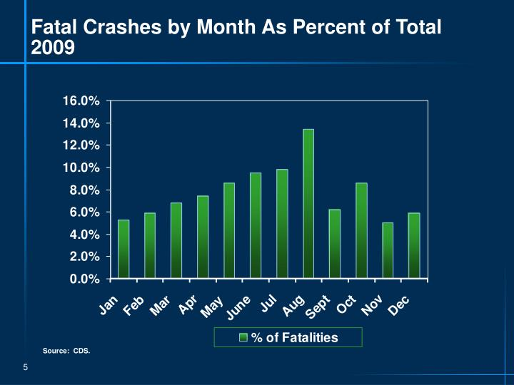 Fatal Crashes by Month As Percent of Total