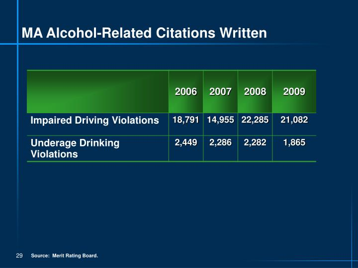 MA Alcohol-Related Citations Written