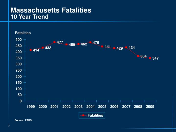 Massachusetts fatalities 10 year trend