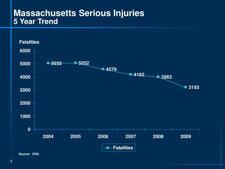 Massachusetts Serious Injuries