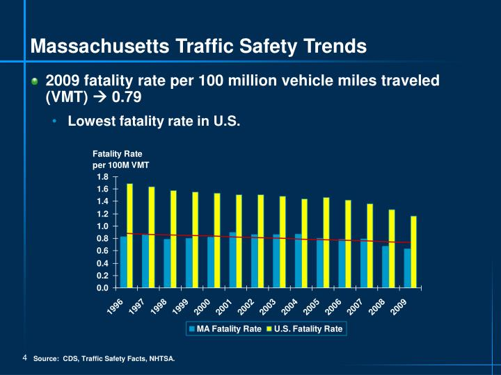 Massachusetts Traffic Safety Trends