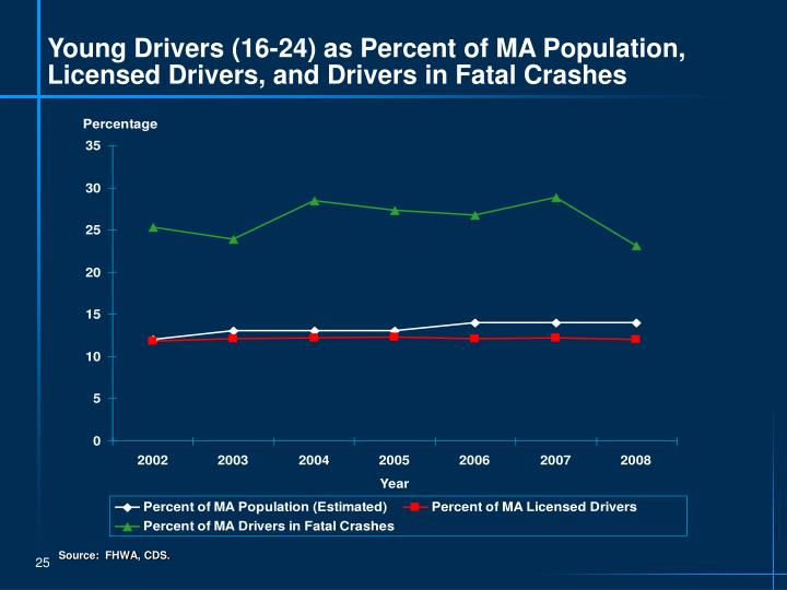 Young Drivers (16-24) as Percent of MA Population, Licensed Drivers, and Drivers in Fatal Crashes