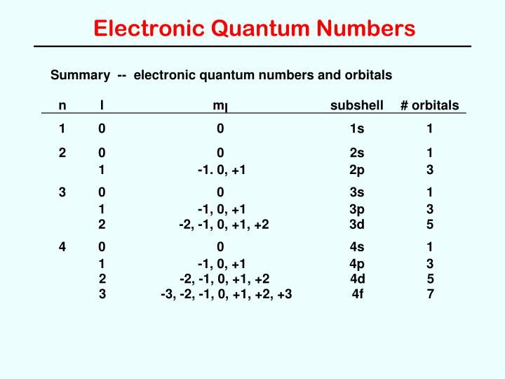 Electronic Quantum Numbers