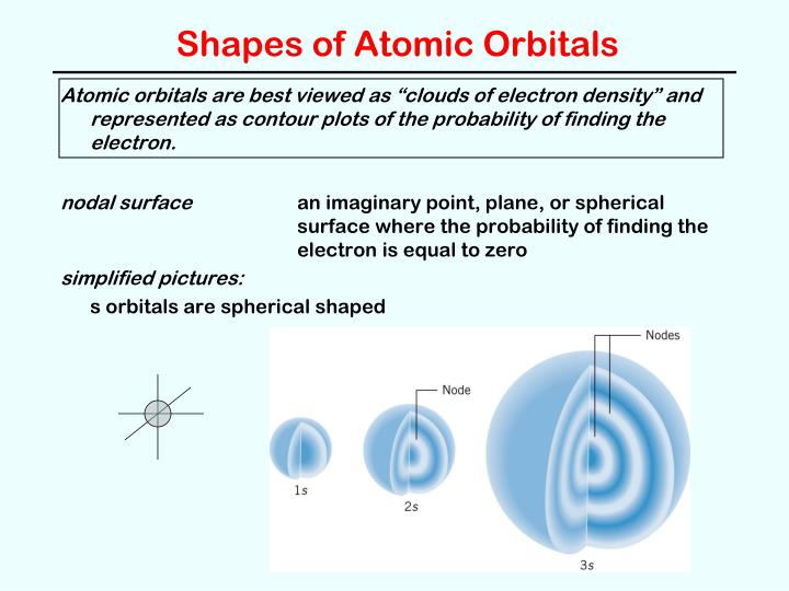 Shapes of Atomic Orbitals