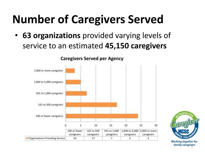 Number of Caregivers Served