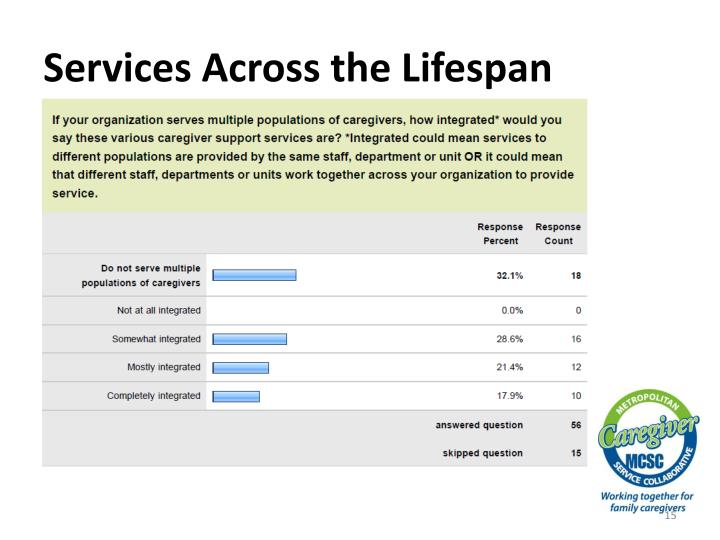 Services Across the Lifespan