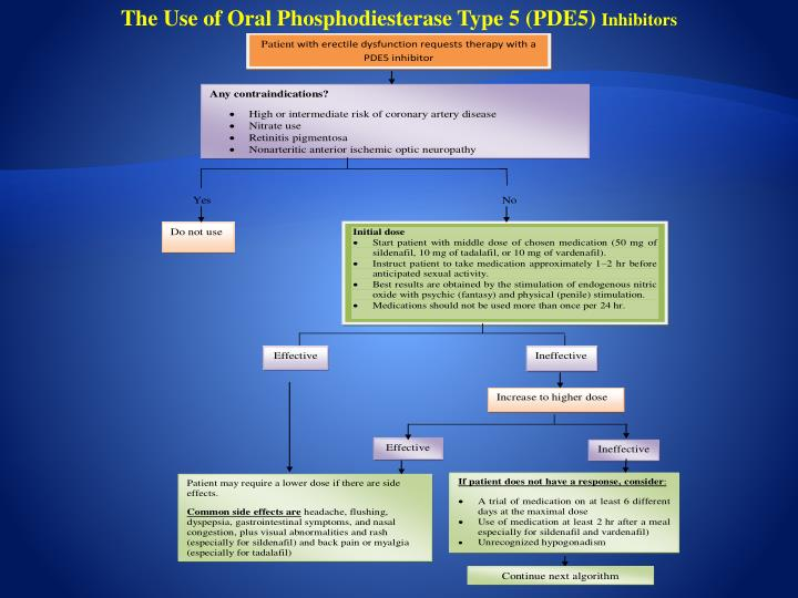 The Use of Oral Phosphodiesterase Type 5 (PDE5)