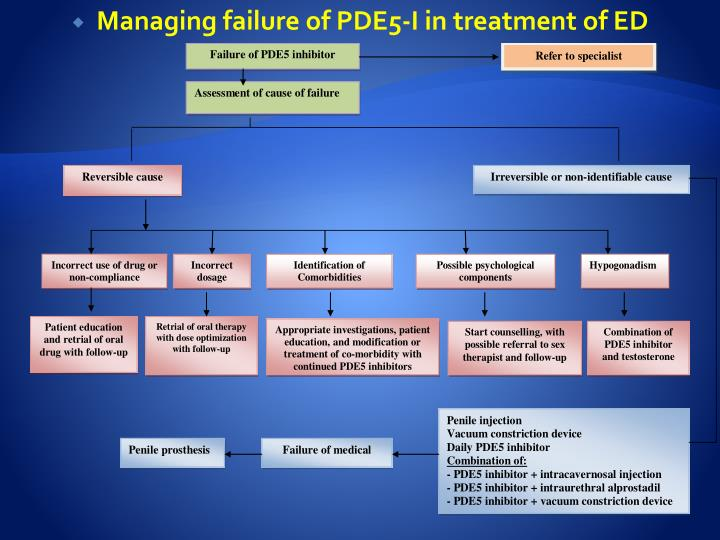 Managing failure of PDE5-I in treatment of ED
