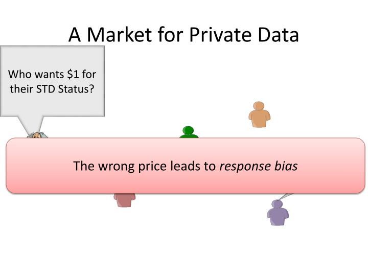 A Market for Private Data