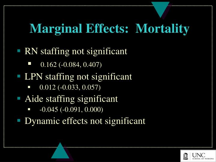 Marginal Effects:  Mortality