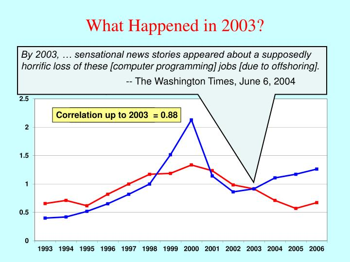 What Happened in 2003?