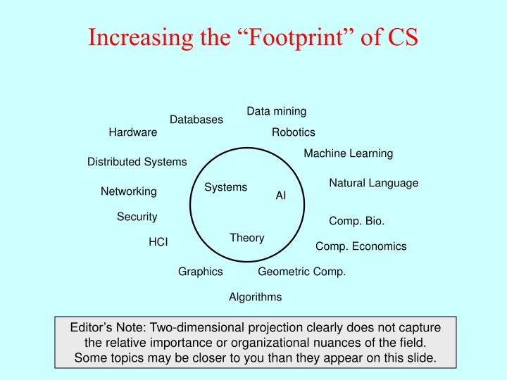 "Increasing the ""Footprint"" of CS"