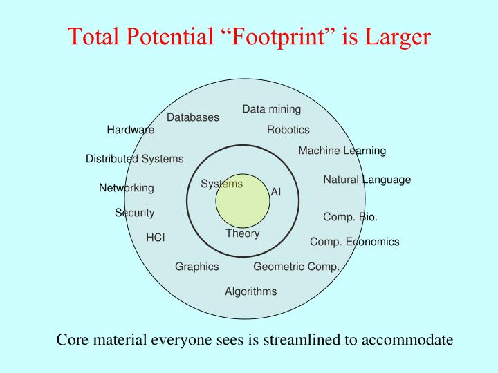 "Total Potential ""Footprint"" is Larger"