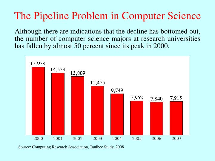 The Pipeline Problem in Computer Science