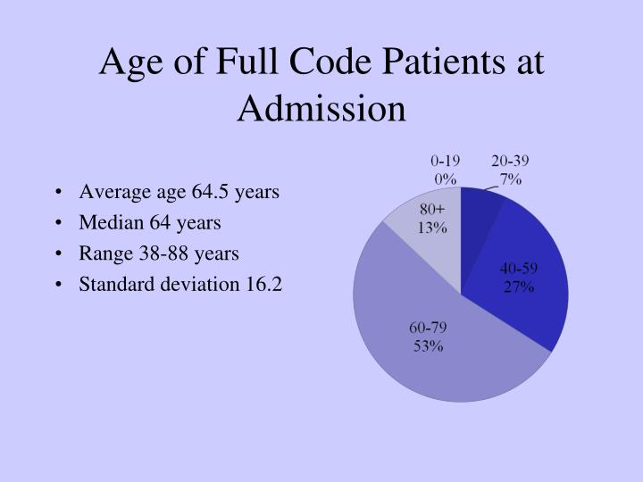 Age of Full Code Patients at Admission
