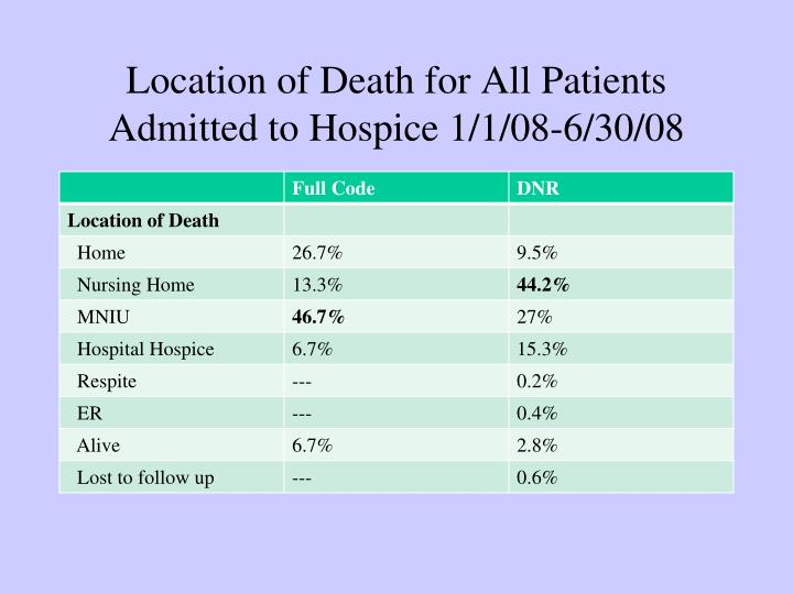 Location of Death for All Patients Admitted to Hospice 1/1/08-6/30/08