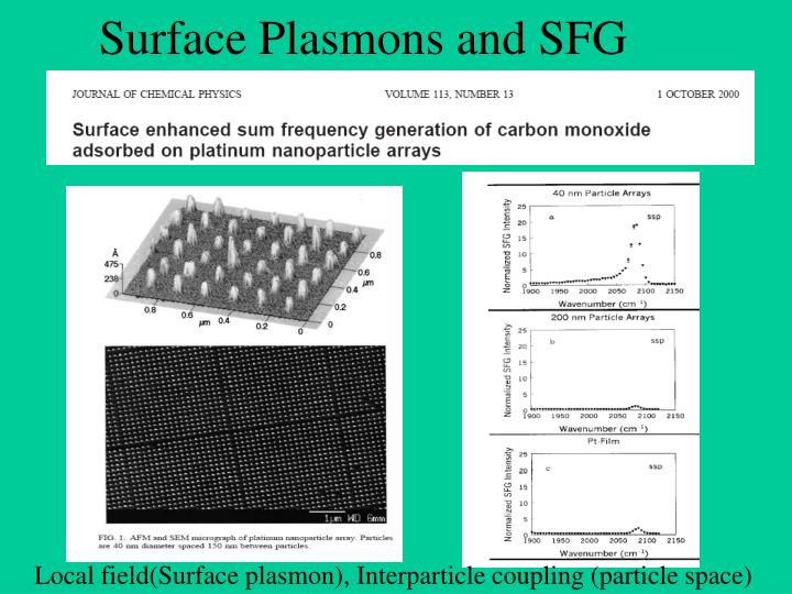 Surface Plasmons and SFG