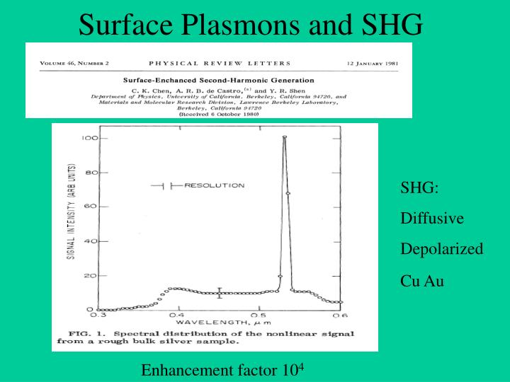Surface plasmons and shg