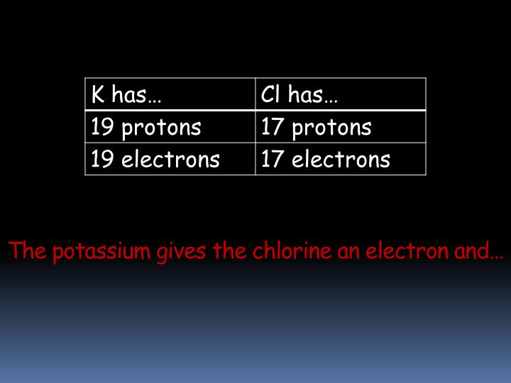 The potassium gives the chlorine an electron and…