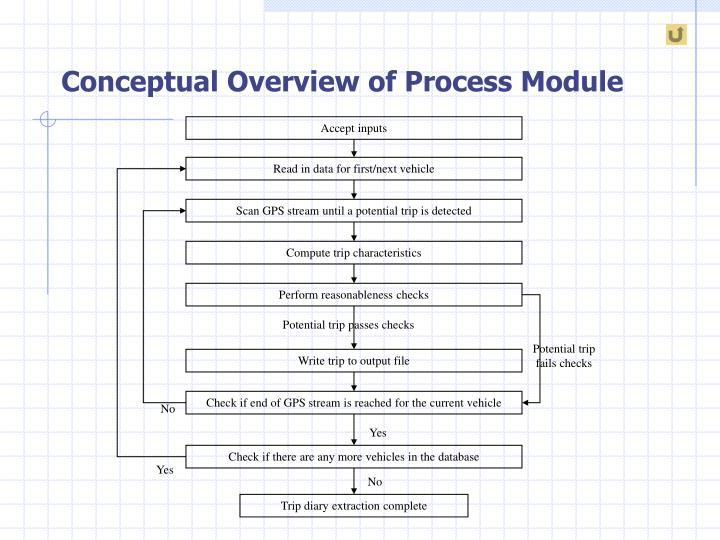 Conceptual Overview of Process Module