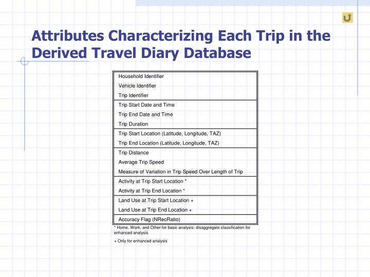 Attributes Characterizing Each Trip in the Derived Travel Diary Database